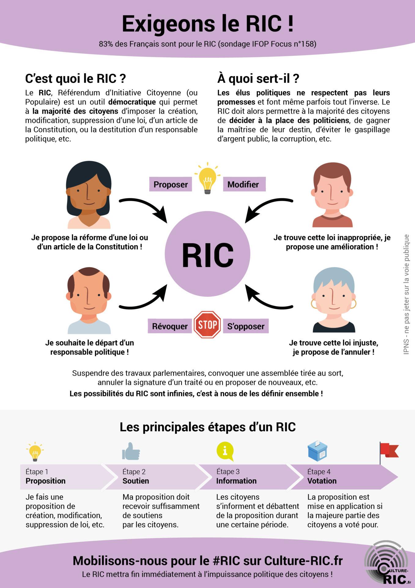 meilleur tract flyer ou affiche imprimable gilet jaune exigeons le RIC (Référendum d'Initiative Citoyenne) recto